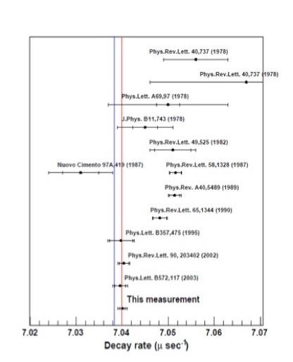 オルソポジトロニウムの寿命測定
